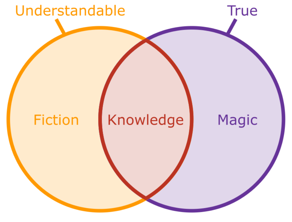 Combination of understandable and true gives the outcomes of fiction, knowledge, and magic
