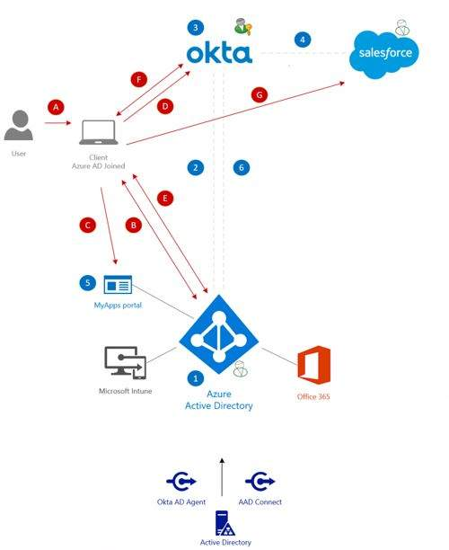 Integrating Okta & Azure AD Domain joined devices - SogetiLabs