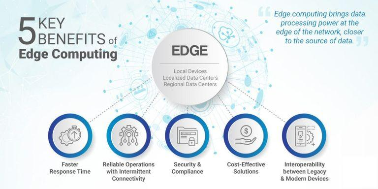 Benefits of Edge Computing
