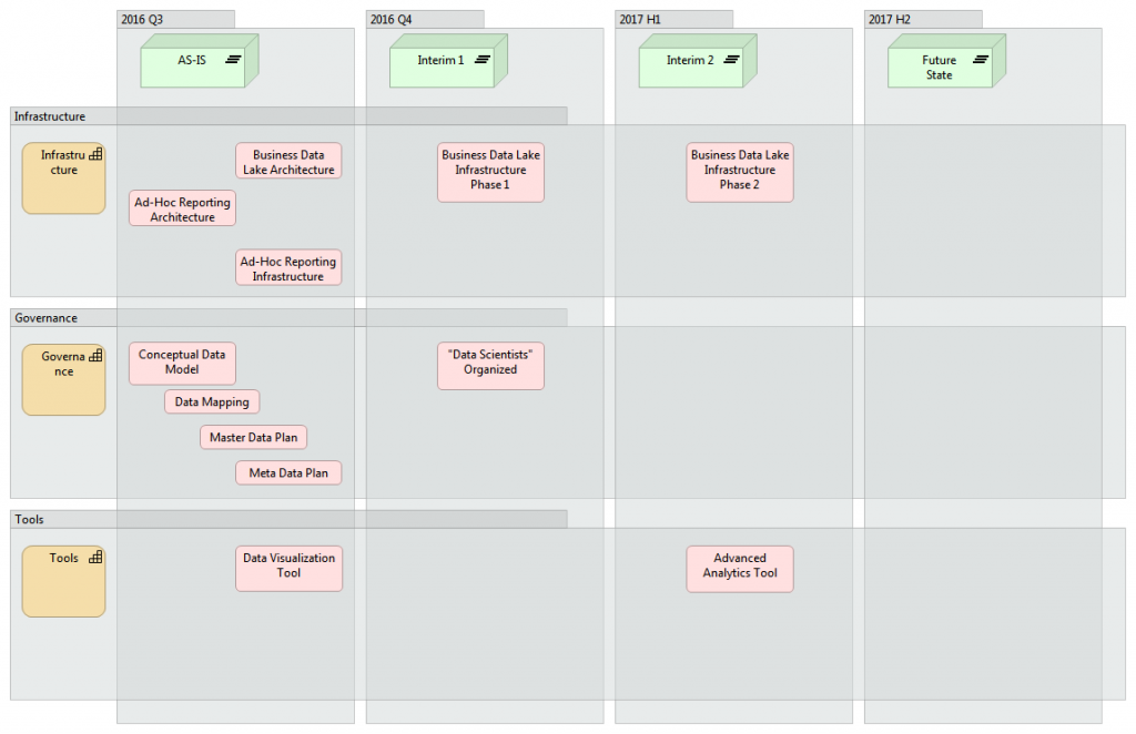 Transformation map using Archimate in Archi