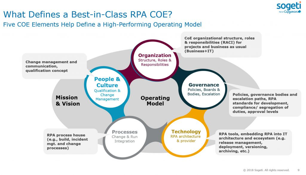 The Five Things Your RPA Center of Excellence Must Do