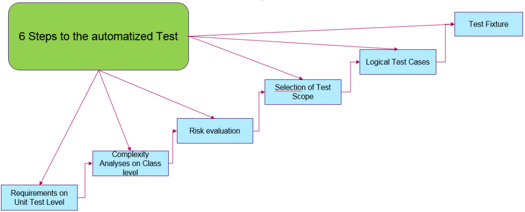Functional Unit Testing Methods For Practitioners  Short Guideline