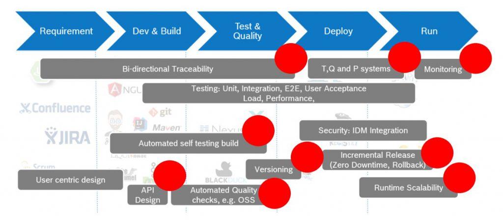 DevOps Oriented Test Architecture