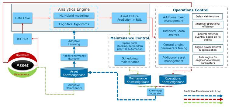 Revolutionizing Predictive Maintenance…