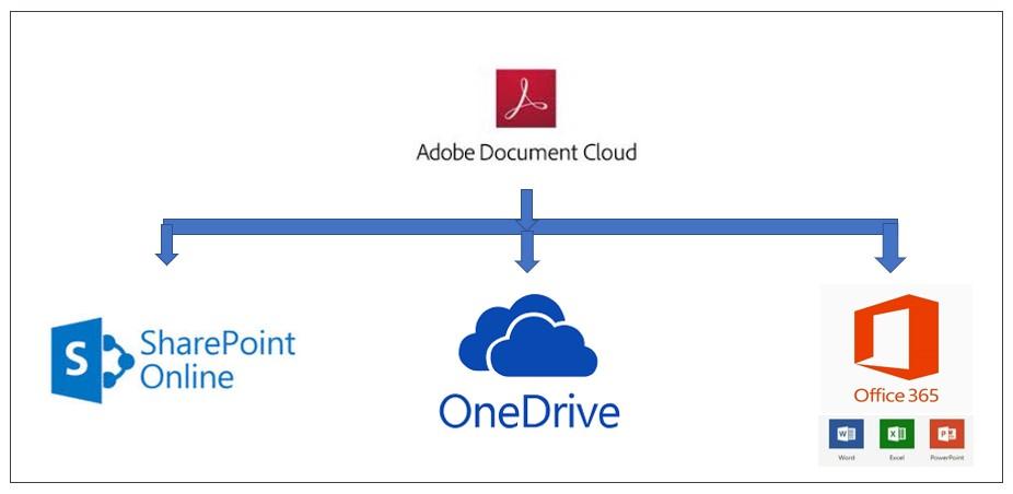 Microsoft and Adobe Document Cloud integrations