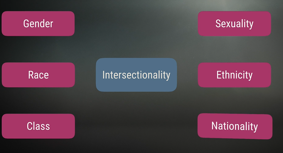 Gender and intersectionality