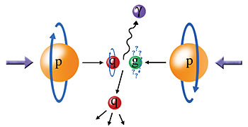 Particle spin (or other quantum physics feature used to encode data in Quantum Computing)